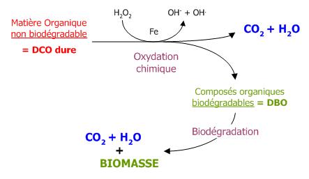 procede-oxydation-dco-dure