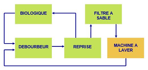 Schéma recyclage