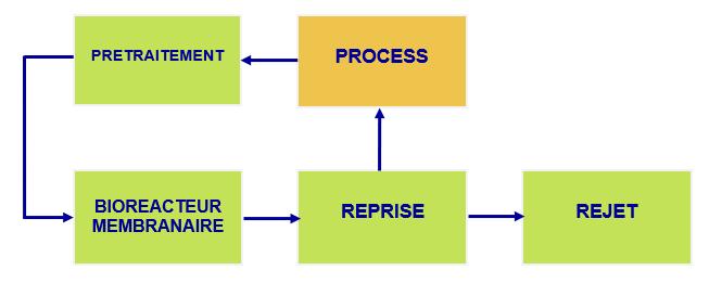 Schéma recyclage process